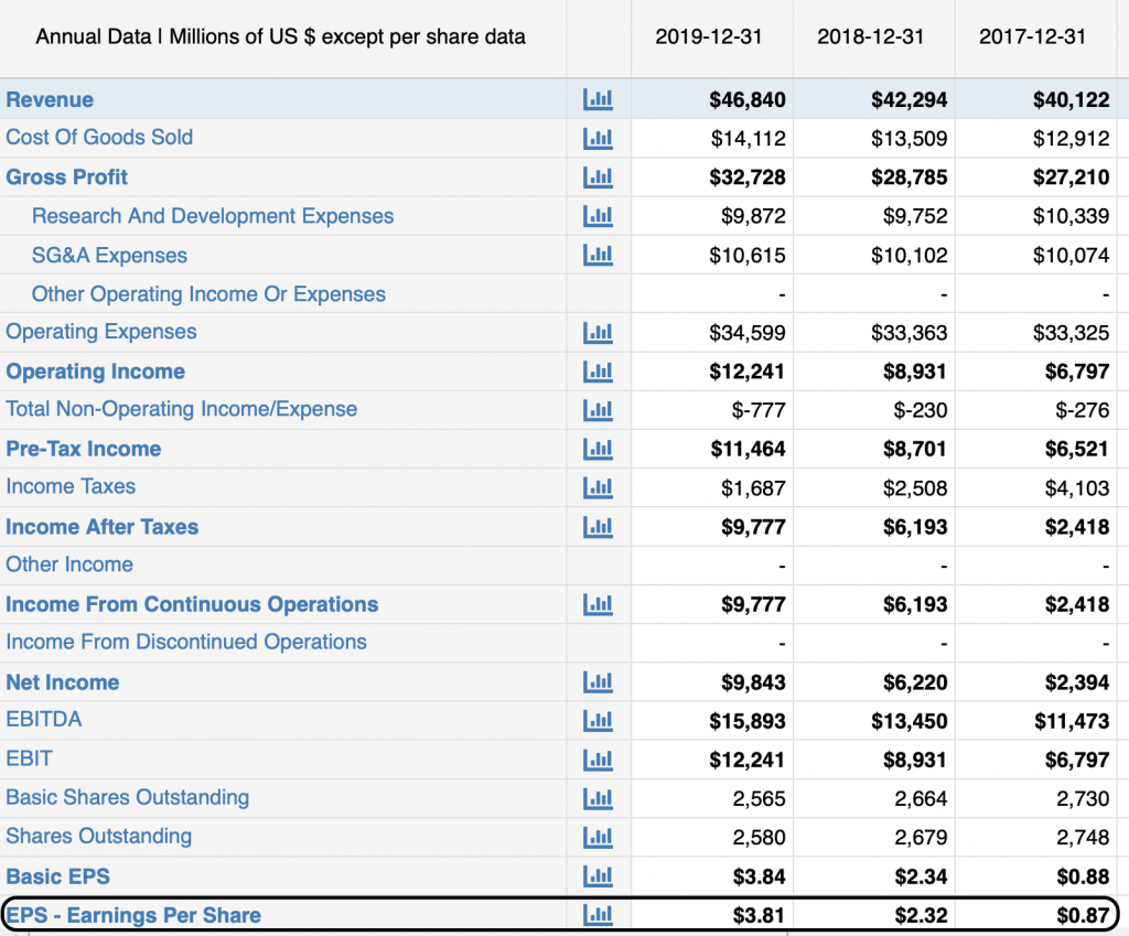 eps on Merck's income statement