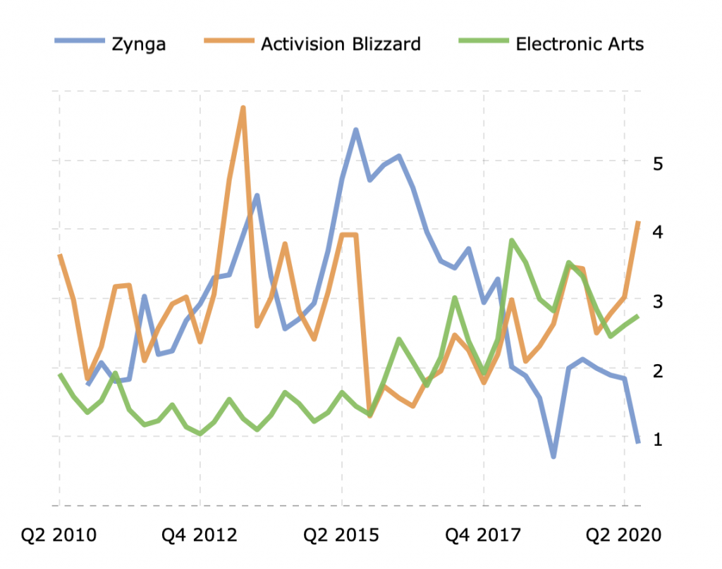 zynga, Activision blizzard, electronic arts current ratios